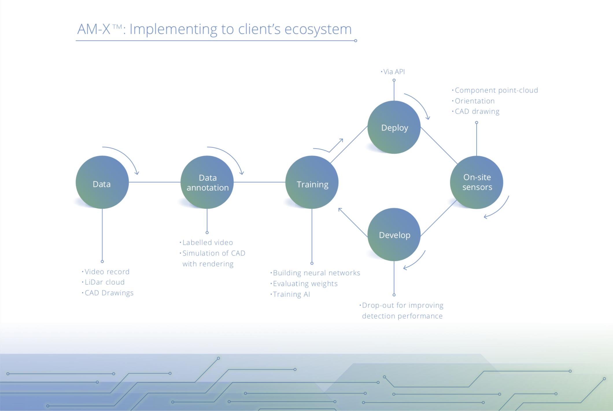 Implementation schematics