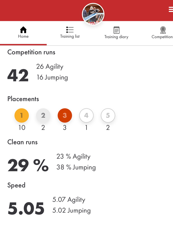 Stats with Mii in the AgiNotes app