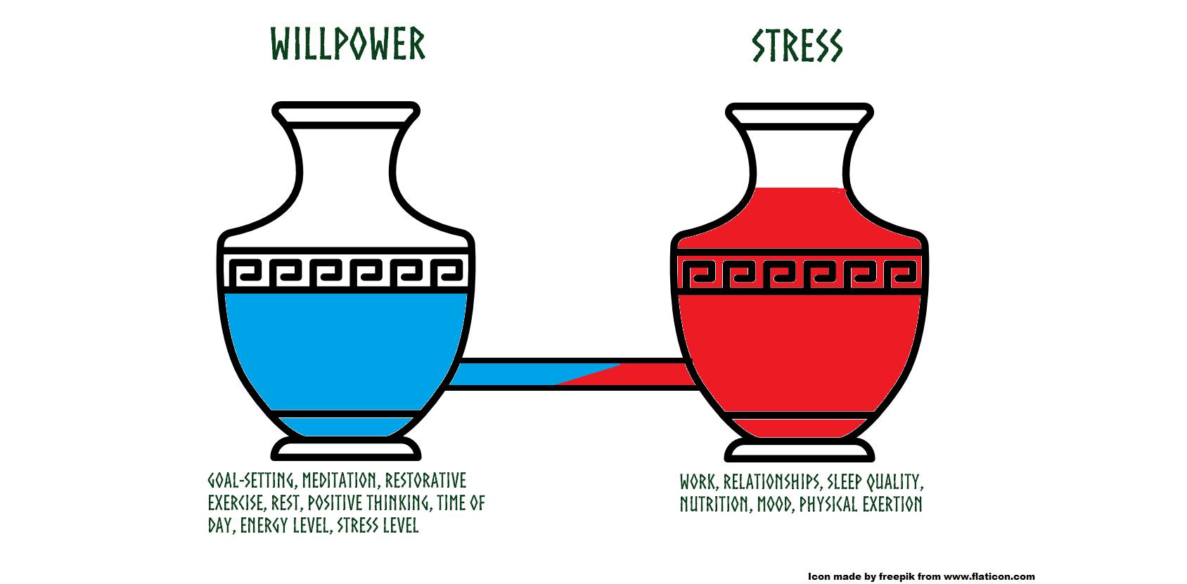 Stress Tank Analogy.png