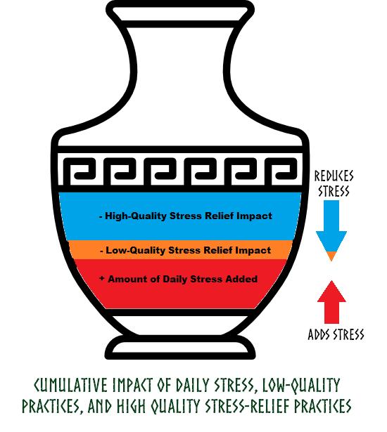 Cumulative Impact of Daily Stress.png