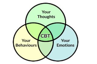 Mindfulness-Based Treatment - CBT Denver
