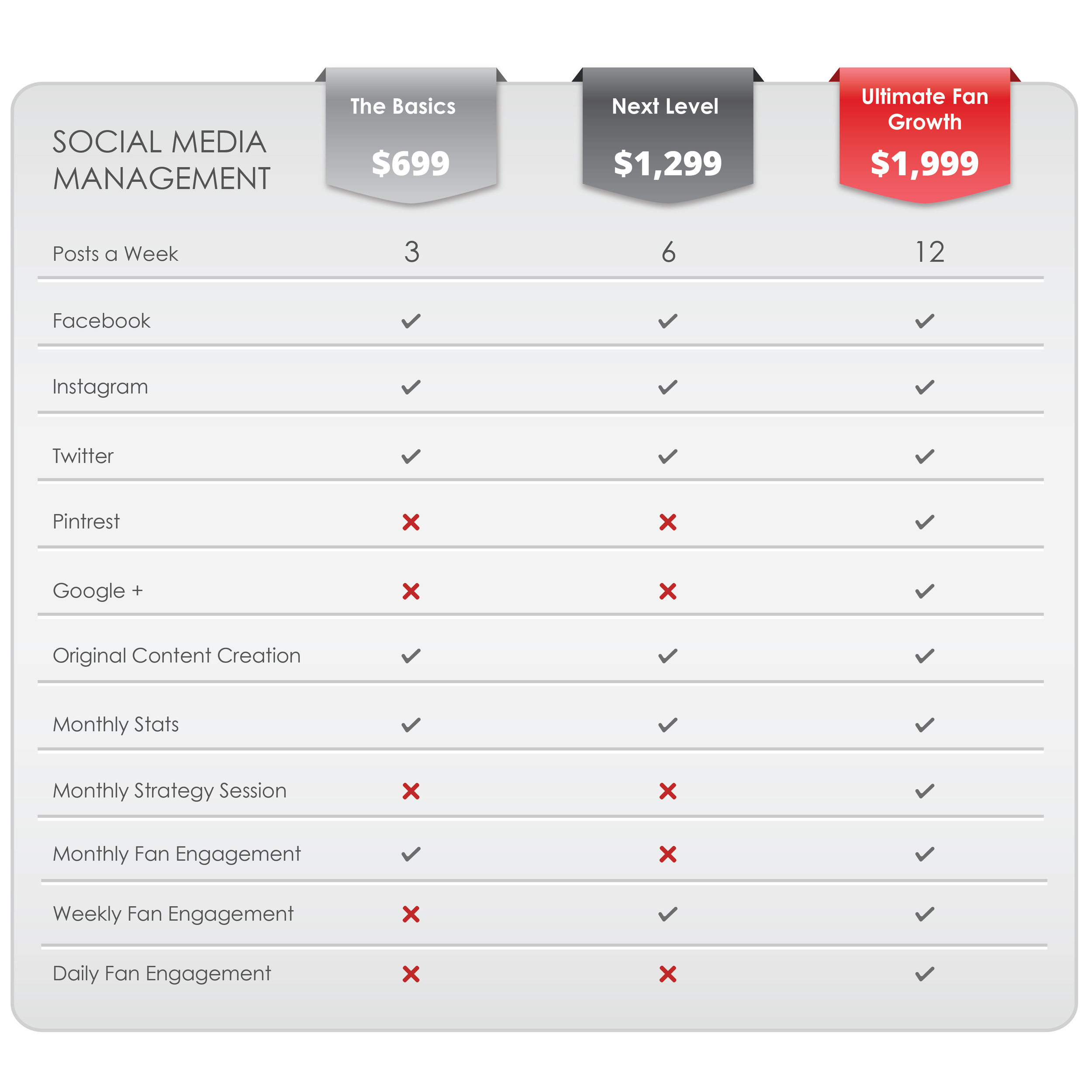 Social Media Mangement - Depending on how much engagement and or growth you need I will manage all your social media platforms with your goals in mind. With packages featuring 3-12 posts a week I will post for you and grow your audience for maximum impact.