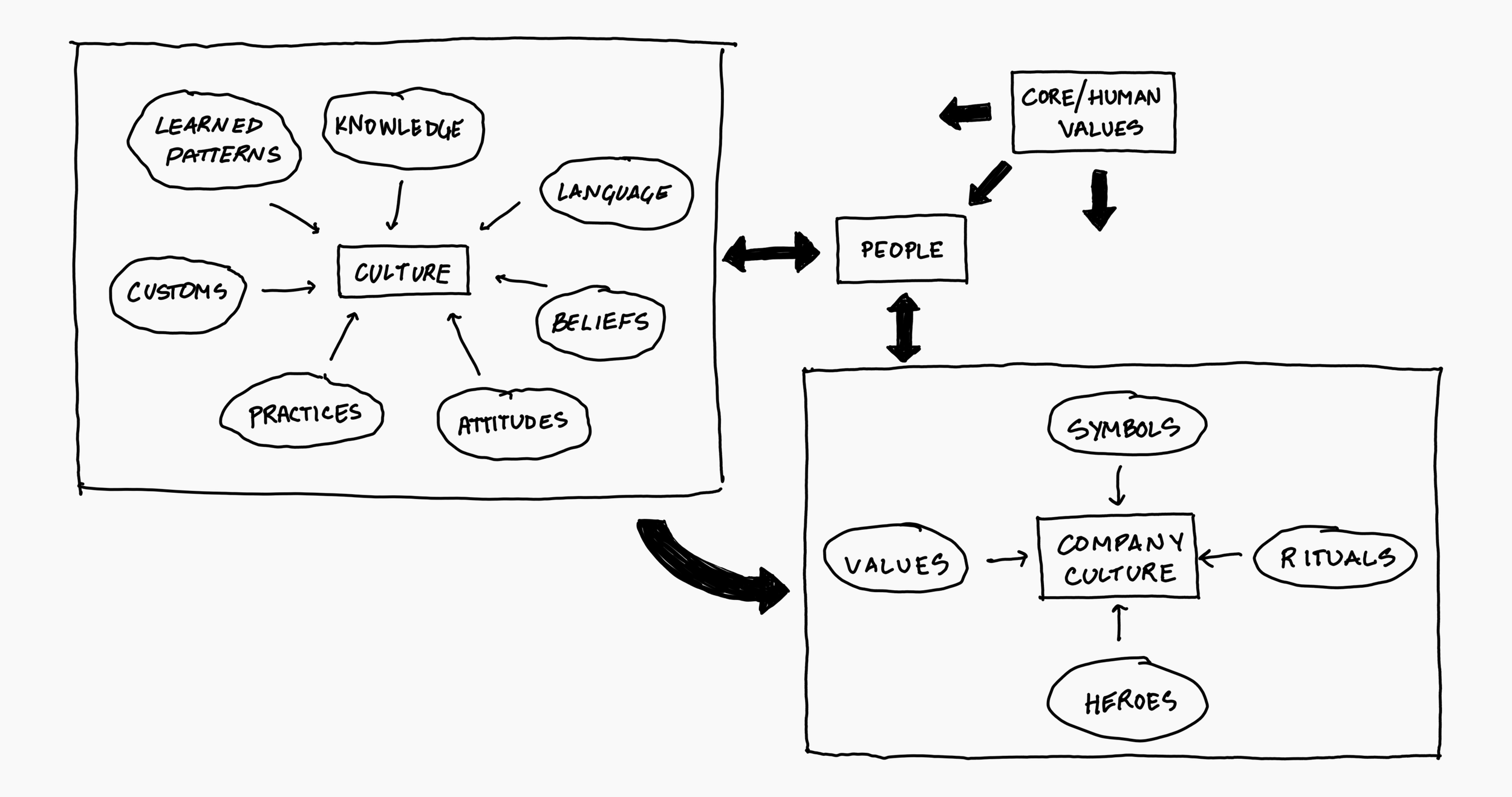 I attempted to capture everything that influences cultures described in  Global UX, Chapter 3