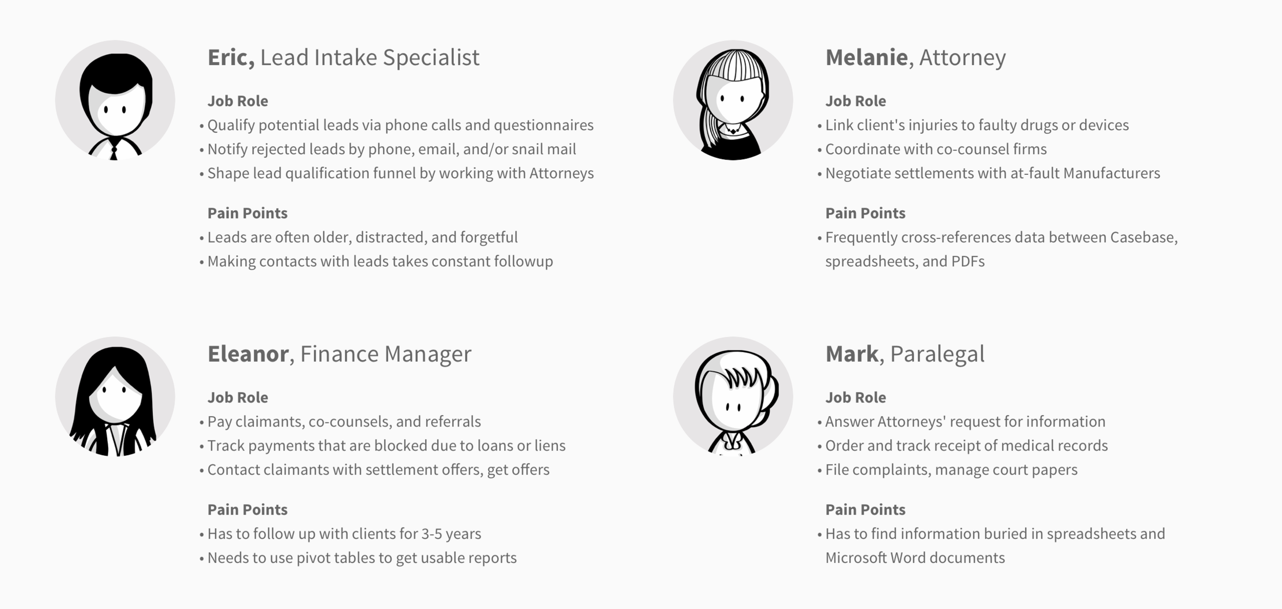 The four job roles at Orin & Schuster. Avatars courtesy of SAP's   Scenes  Kit .