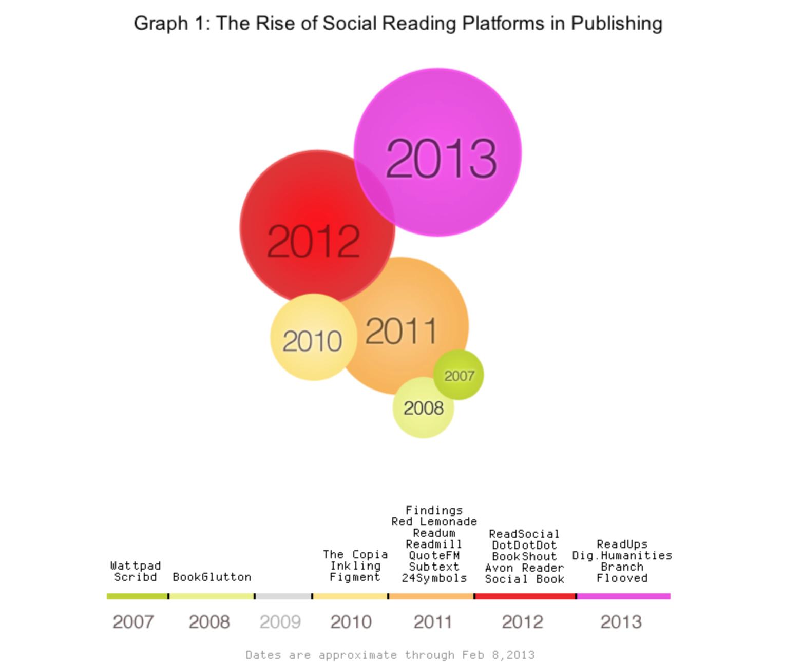 Whitepaper on social reading 2006-2013