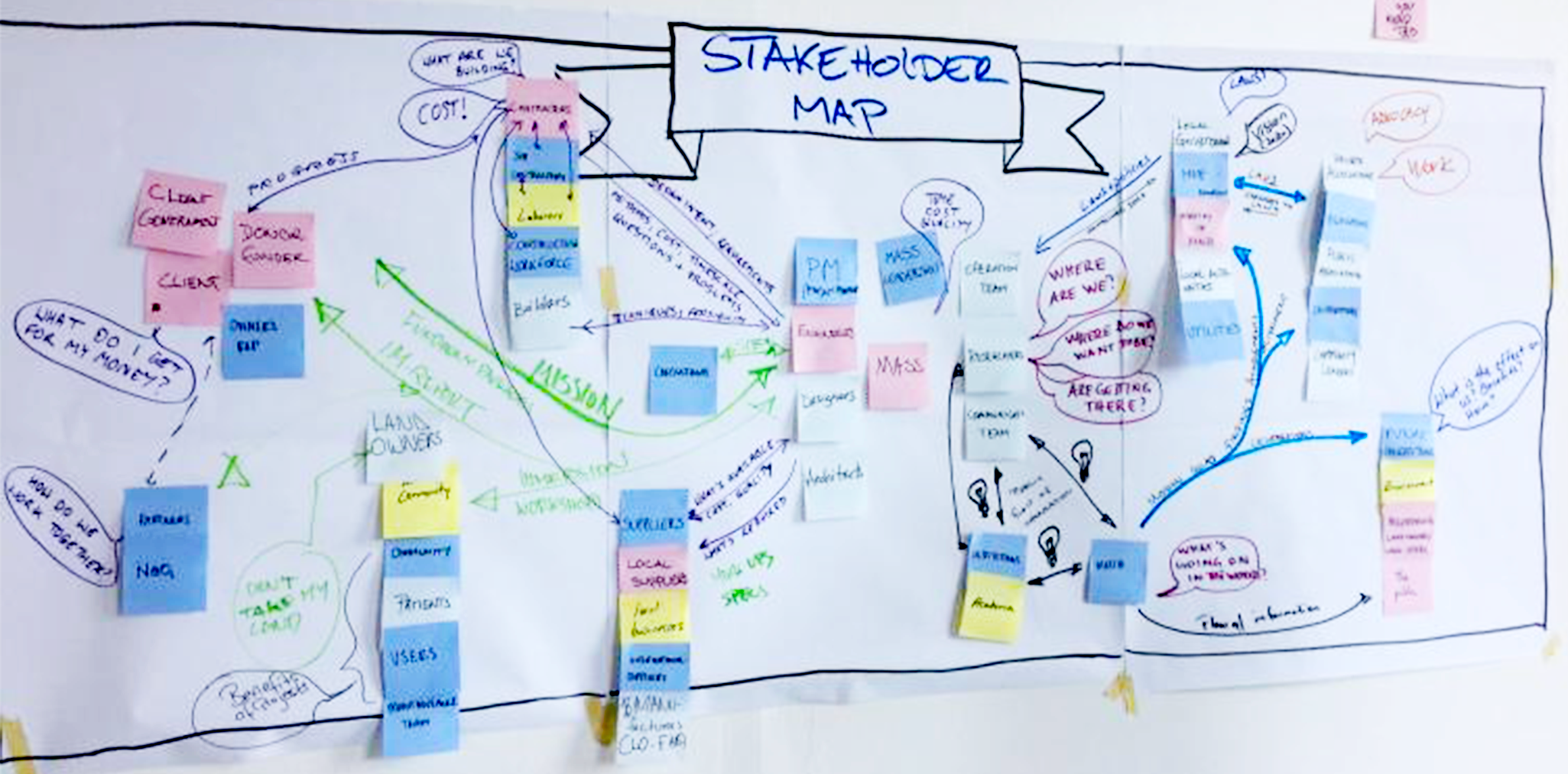 Stakeholder map.png