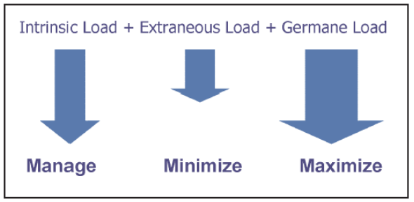 http://www.k12elearning.com/cognitive-load-theory.html