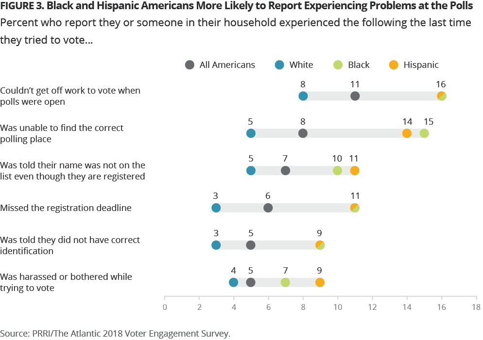3-Black_and_Hispanic_Americans_Experiencing_Problems_at_Polls.png