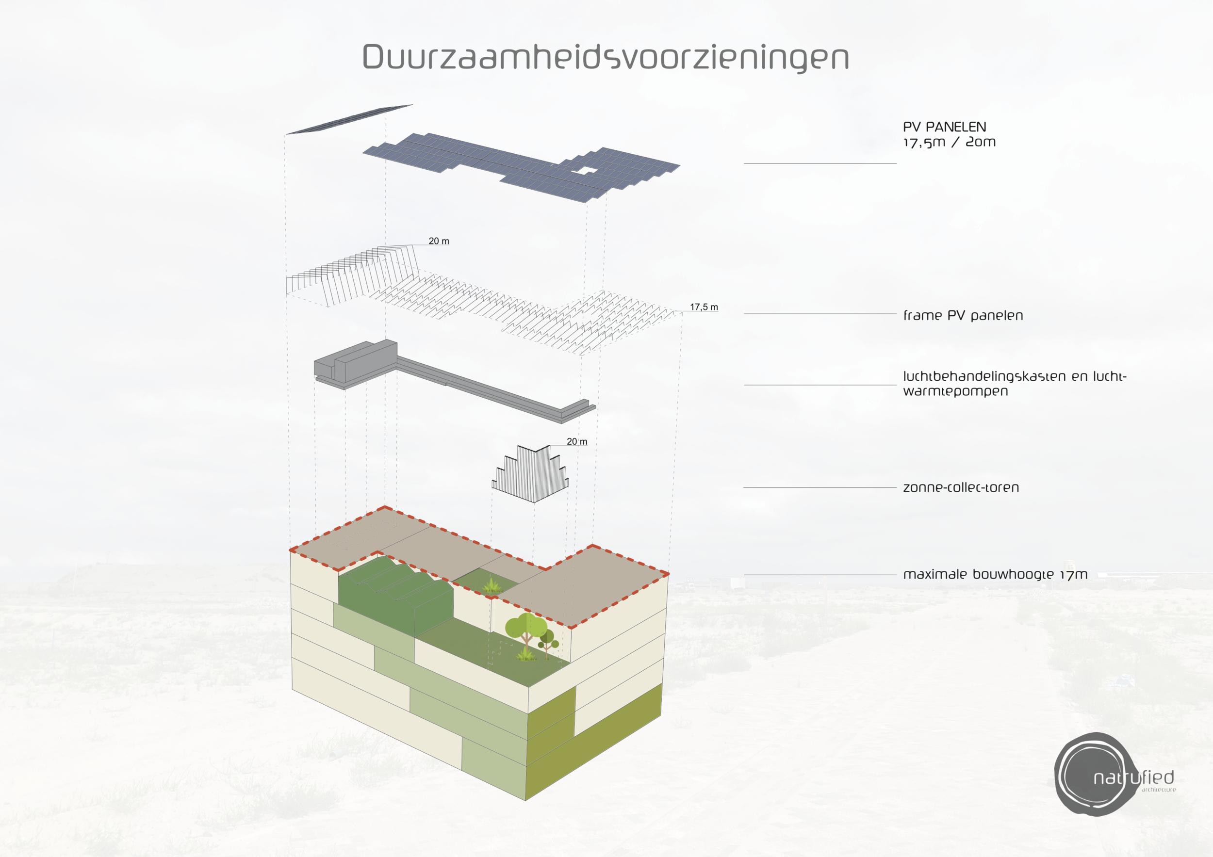 Duurzaamheidsvoorzieningen op het dak (c) Natrufied Architecture