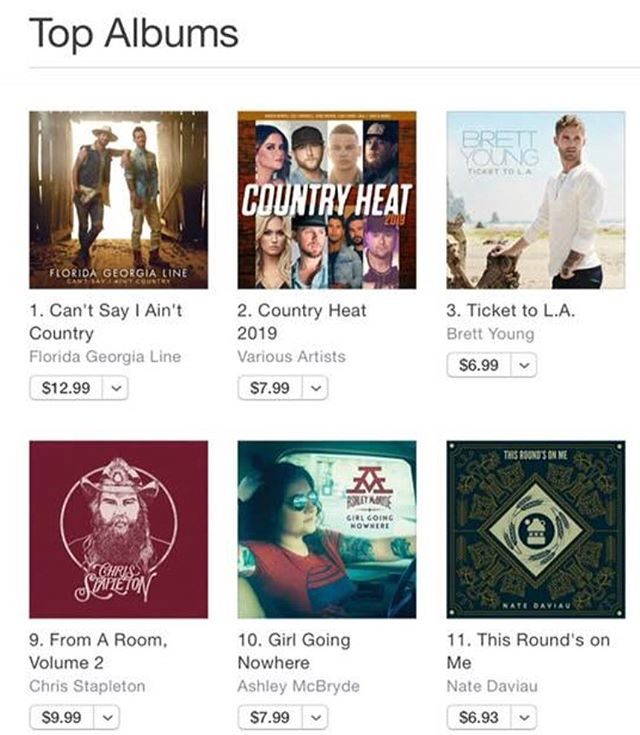 Here it's says #11, but my album actually made it to #9 on the Canadian iTunes Country Charts. Thank you @thelaunchctv for showing my song 'Empty Glass' and for all the good work the folks there do. I'd like to thank all of you for buying and downloading this record.