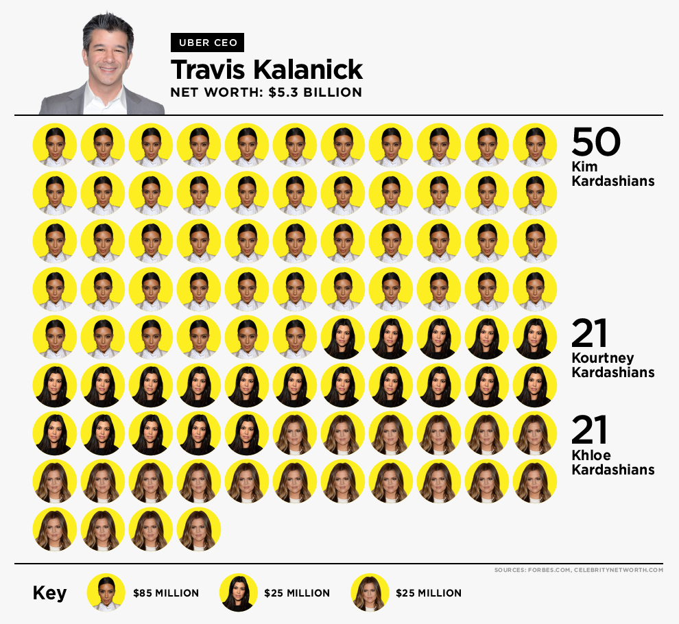 I was assigned a chart measuring tech CEO wealth to celeb wealth. I thought it would be fun to visualize using # of celebs needed to reach the net worth of one tech CEO - for  BuzzFeed . Editor: Jessica Misener