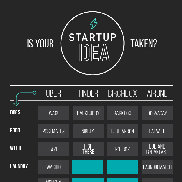 Is your startup idea already taken  - for  BuzzFeed
