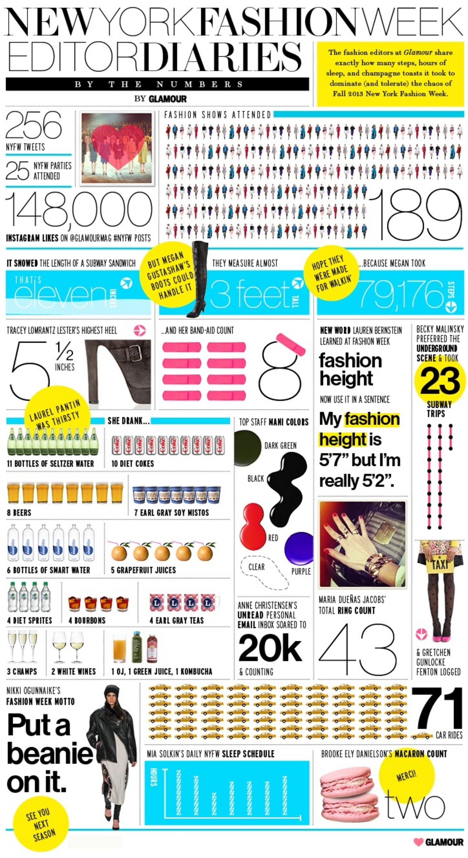 I asked the editors at Glamour to collect specific information about their lives during fashion week to create this graphic.