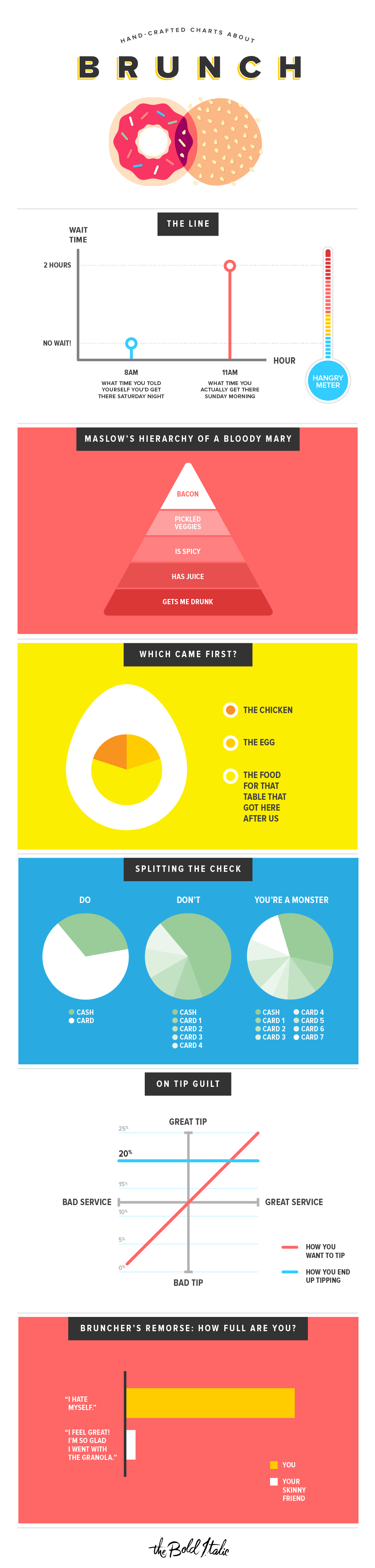 Charts about brunch by Michelle Rial for The Bold Italic
