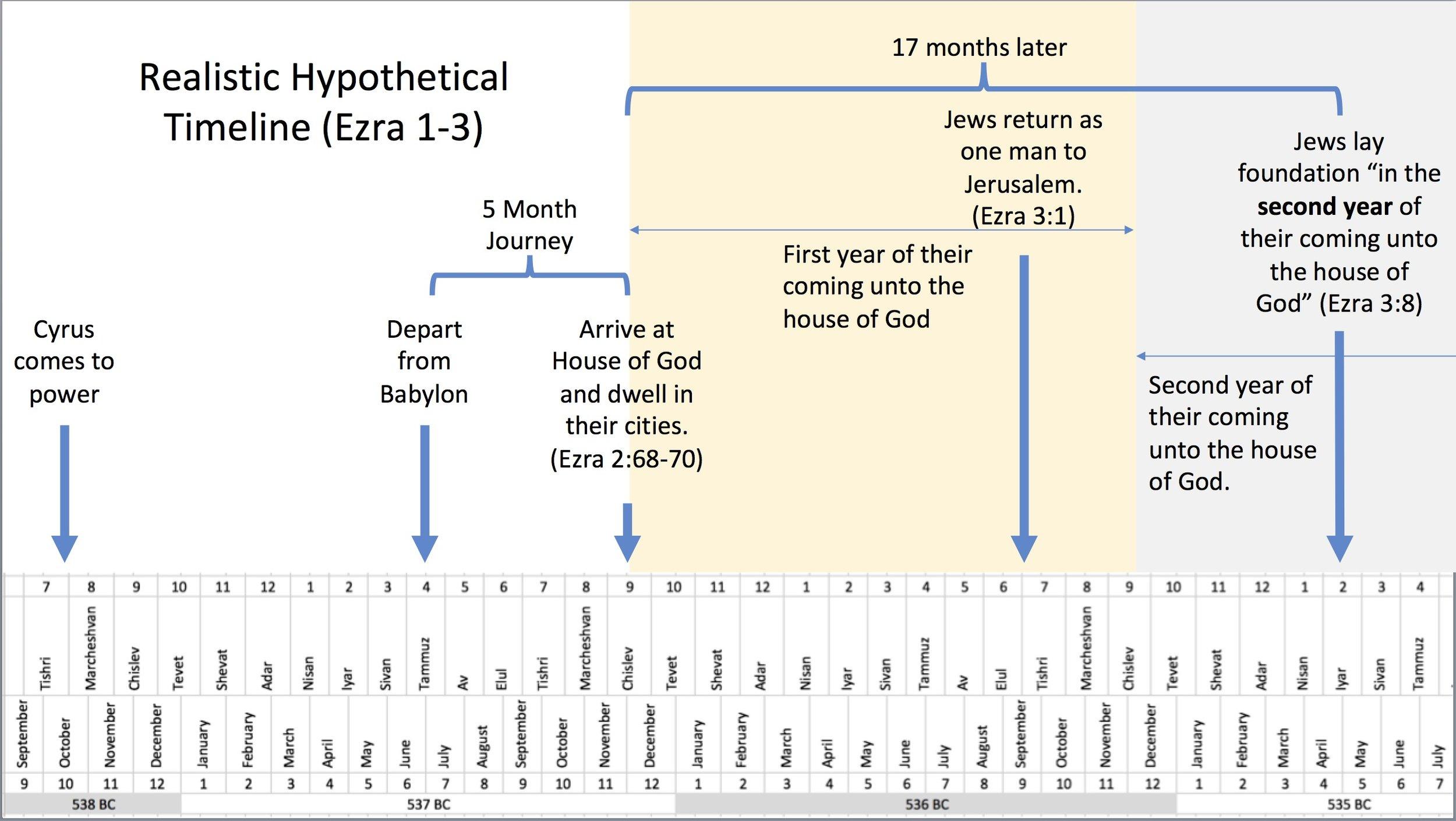 Realistic_Hypothetical_Timeline.jpg
