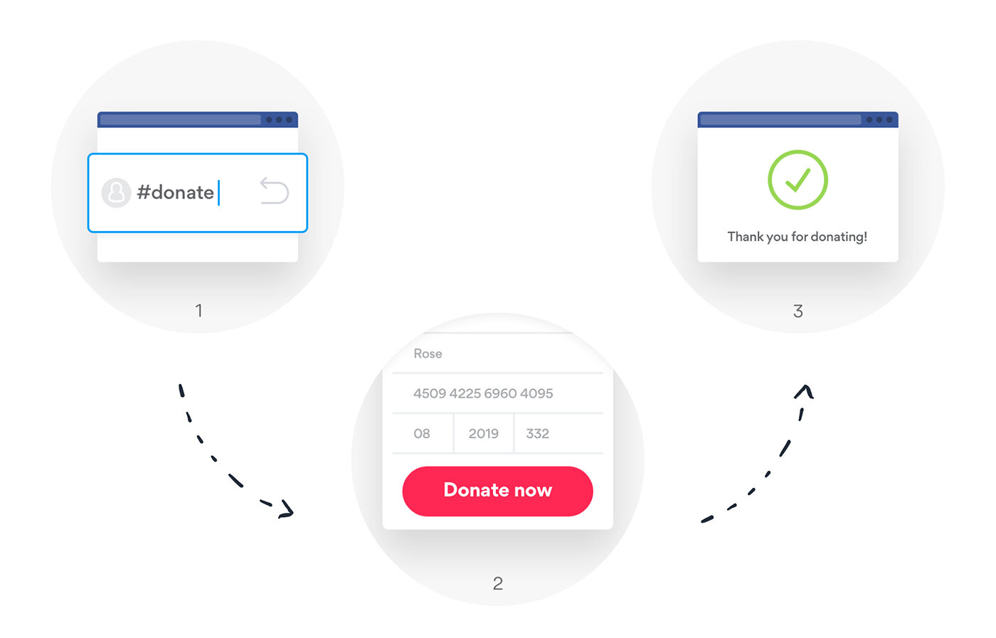 3 simple steps - Forget long donation forms and complicated processes — #donating is easy:1. Supporters comment or reply #donate2. Supporters click the link in the reply to sign up3. An instant reply is sent to confirm the donation