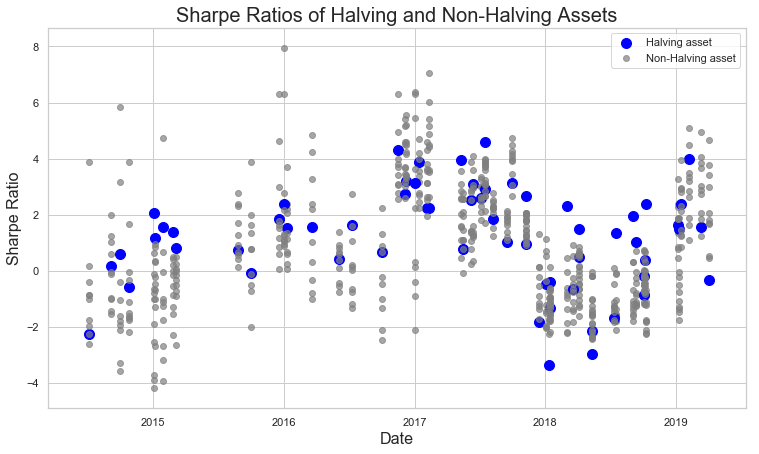 Comparison of Sharpe ratios between halving assets and the market during the same timeframe. Source: Strix Leviathan Research