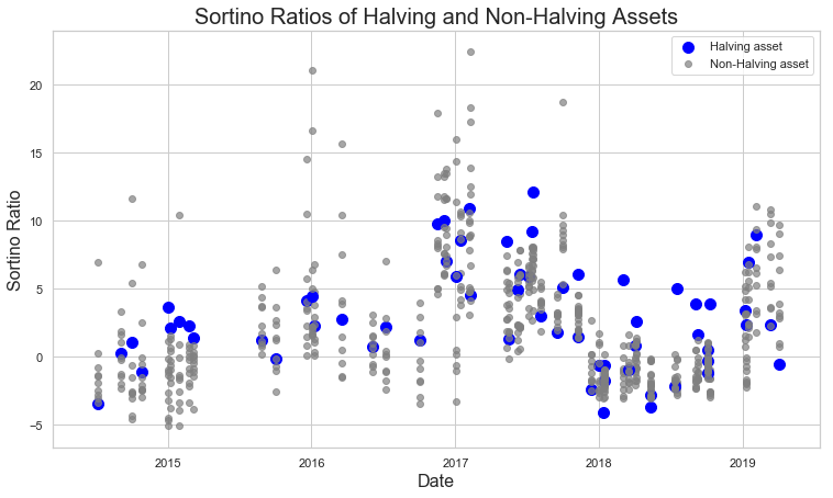 Comparison of Sortino ratios between halving assets and the market during the same timeframe. Source: Strix Leviathan Research