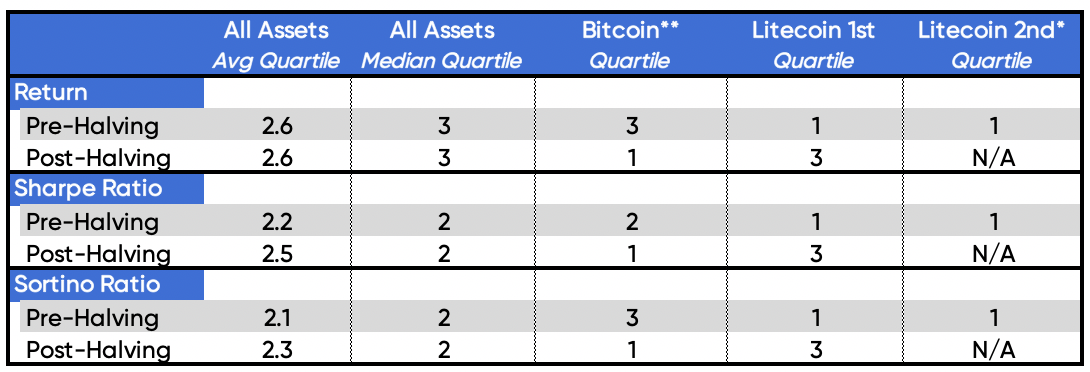 Source: Strix Leviathan Research  * LTC 2nd Halving is expected to occur on 8/5/19 ** 1st BTC halving not included due to lack of comparables and reliable data
