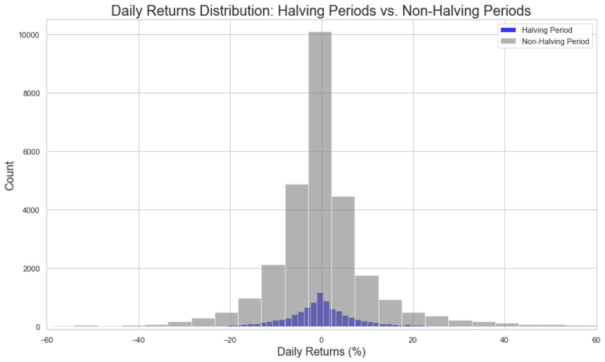 Distribution of an asset's halving return distribution compared to its non-halving return distribution. Source: Strix Leviathan Research.