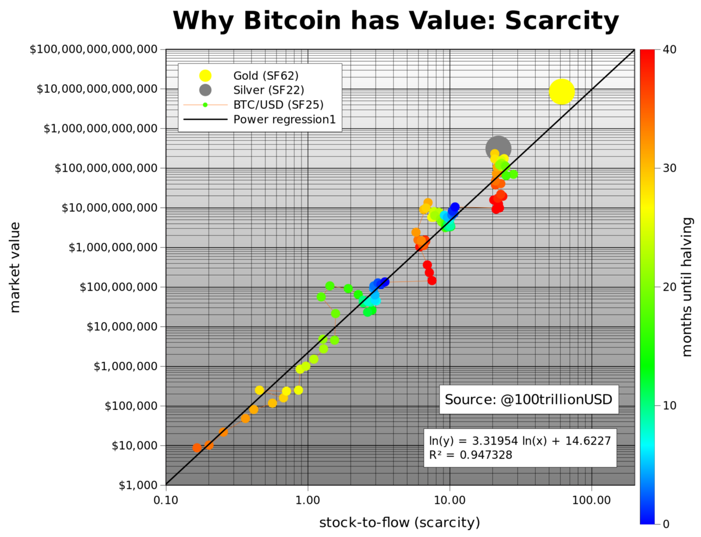 Source: Modeling Bitcoin Value with Scarcity