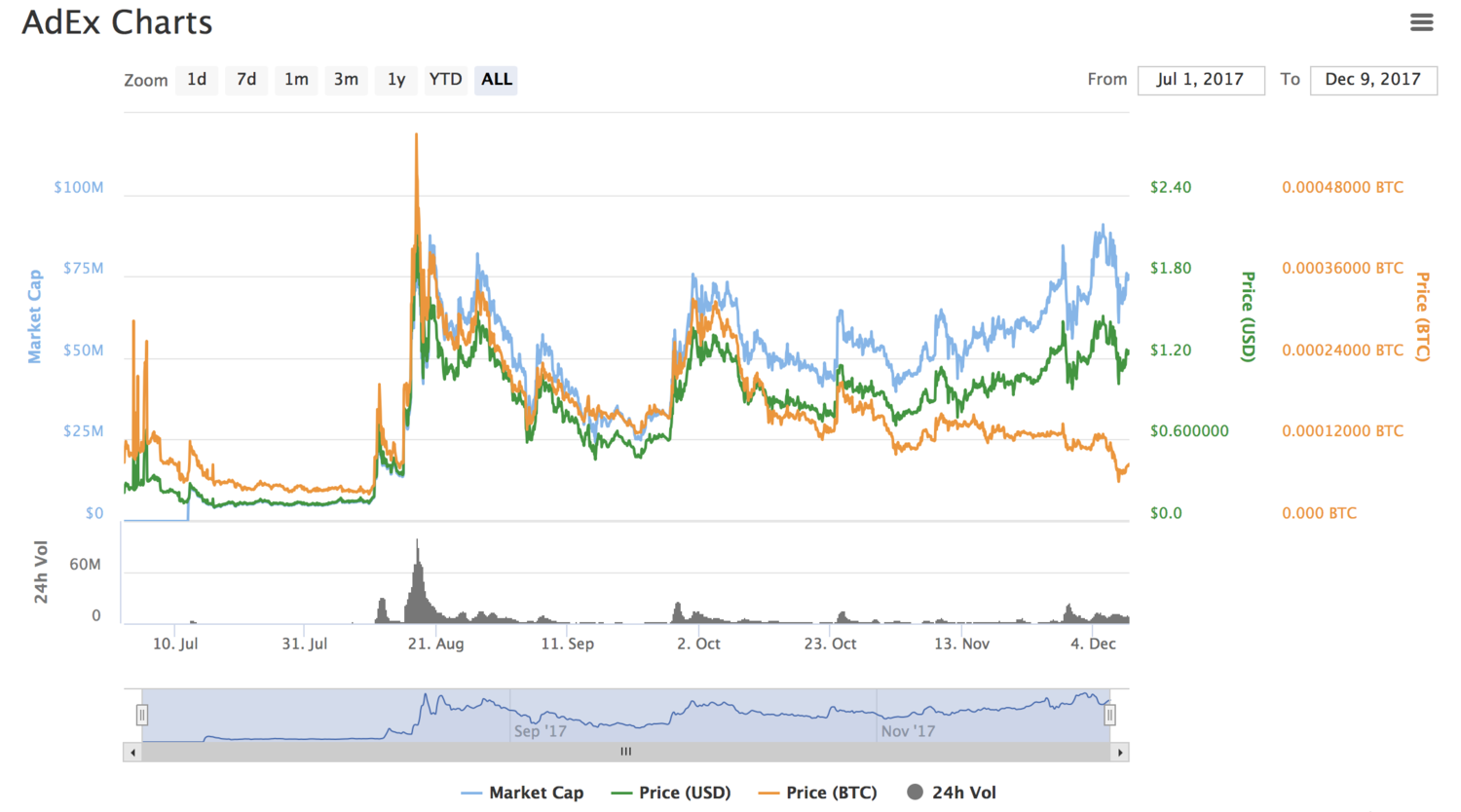 As you can see AdEx is volatile just like most crypto's. The USD value is increasing slowly, as the team keeps achieving their targets.