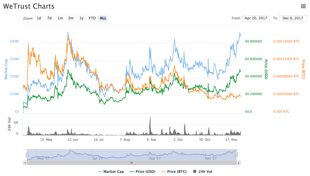 As you can see WeTrust is volatile and therefore risky if you are searching for some quick profits. At the other hand we see the marketcap soaring (that's also why the volatility is less)  because the project is getting more attention. In our opinion this is a great signal that WeTrust will be a big player next year.