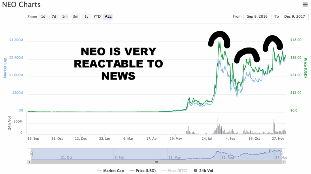 1) The first massive price increase was because of the rebranding from ANS to NEO 2) The second increase in price was because people thought that the Chinese government was going to announce NEO as their exclusive ICO platform  3) The third increase was because one of NEO's developers posted on Twitter that something big was going to be announced in a few days, after three days NEO announced their dev competition   As you can see the NEO price reacts on every little bit of rumor because people know that NEO will be huge and get in based on FOMO.