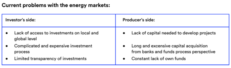 The renewable energy market suffers from a lot of issues.
