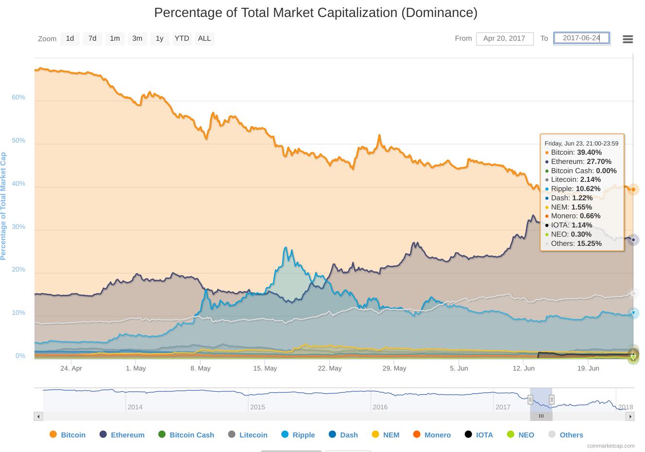 Bitcoin loses dominance