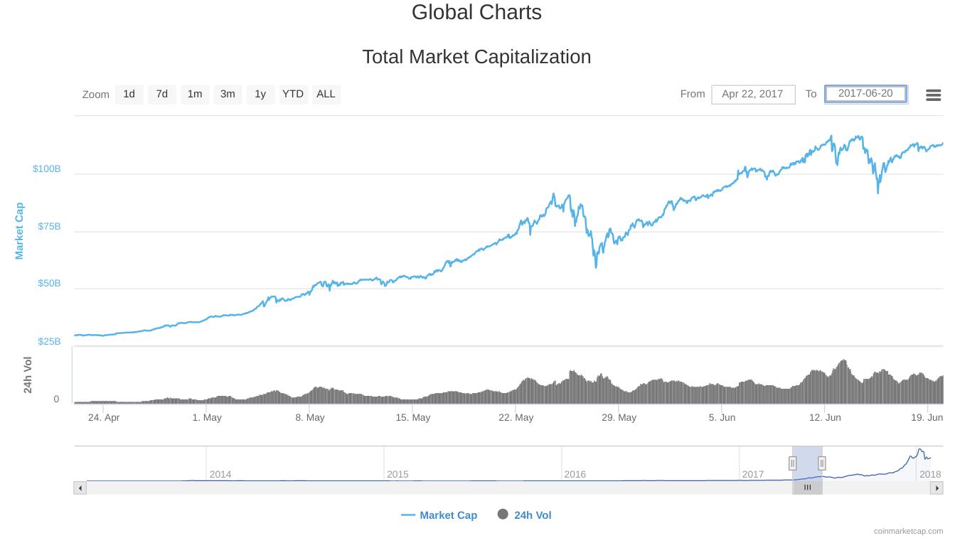 The market was very bullish