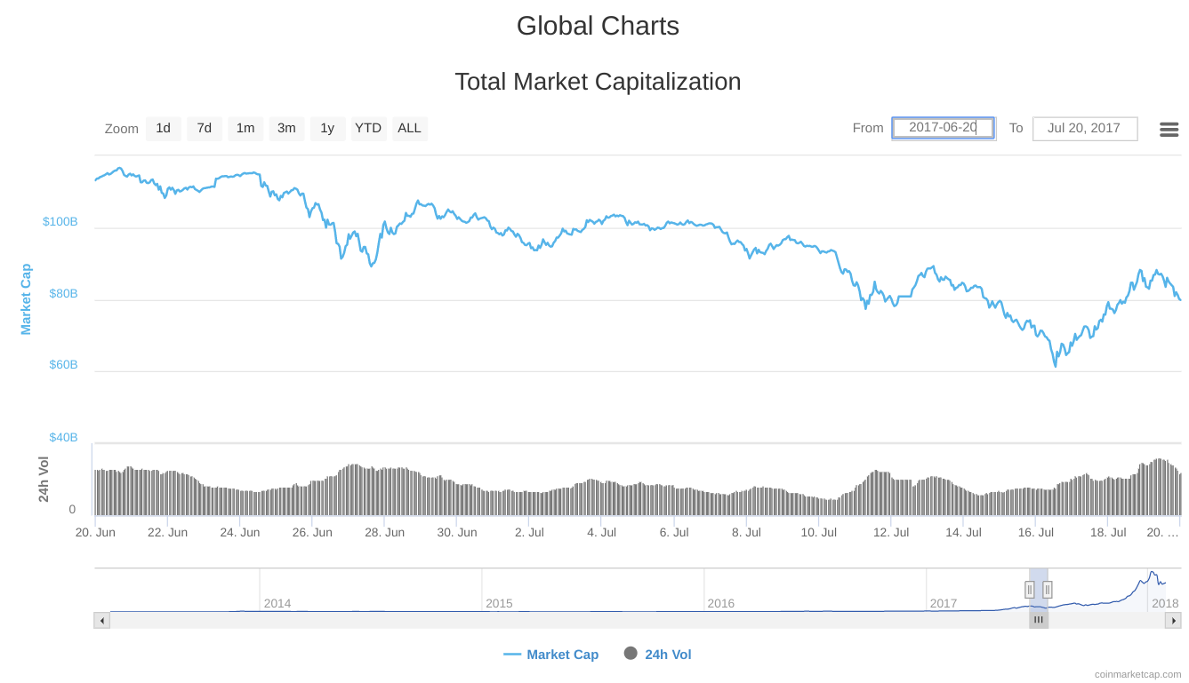 Huge correction till the 16th of July