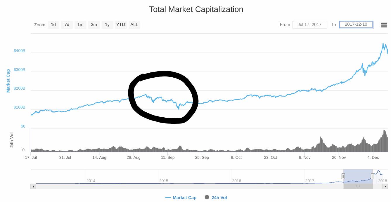 China Dip in the Circle