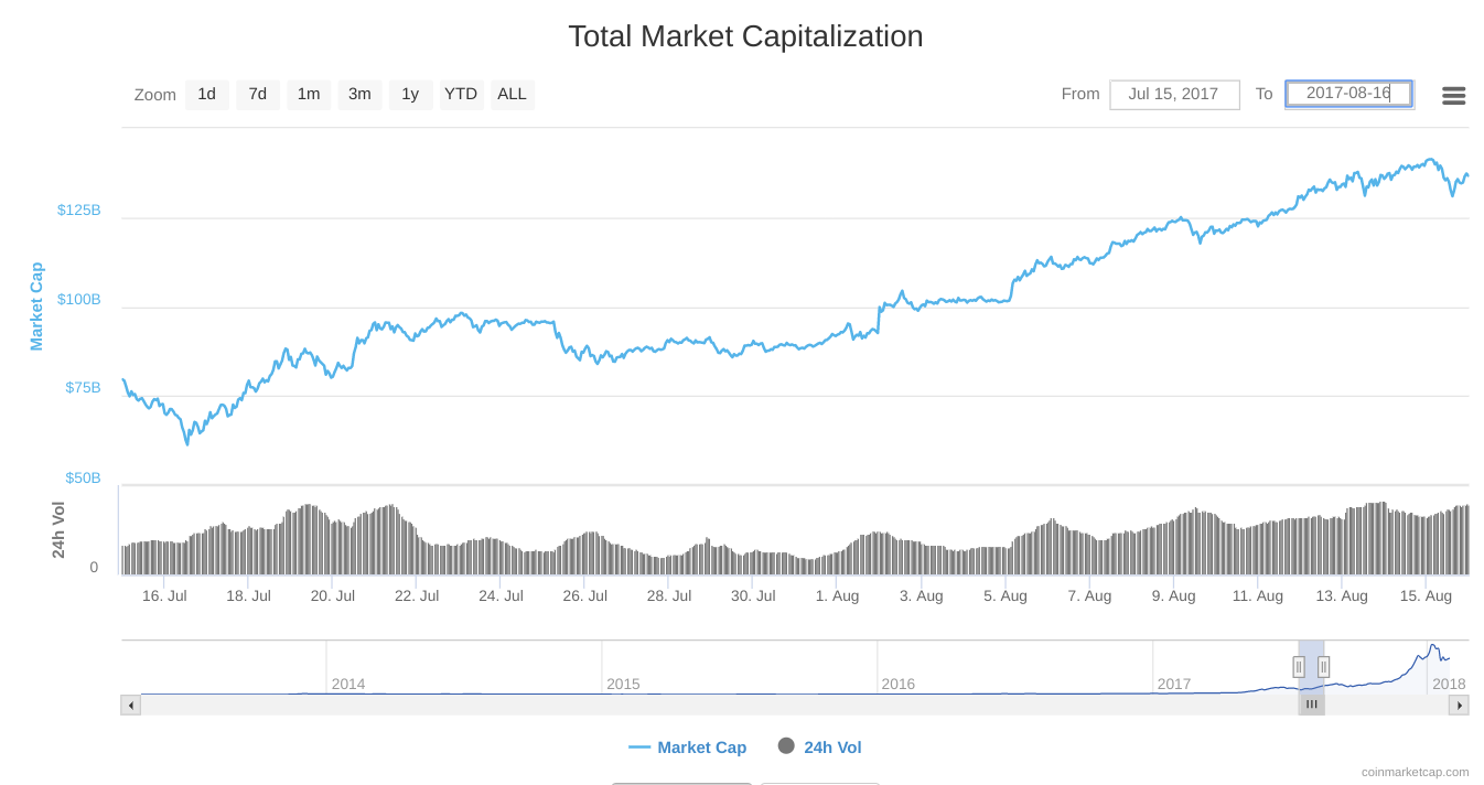 After the June Dip  It took some time but the market did go up again.