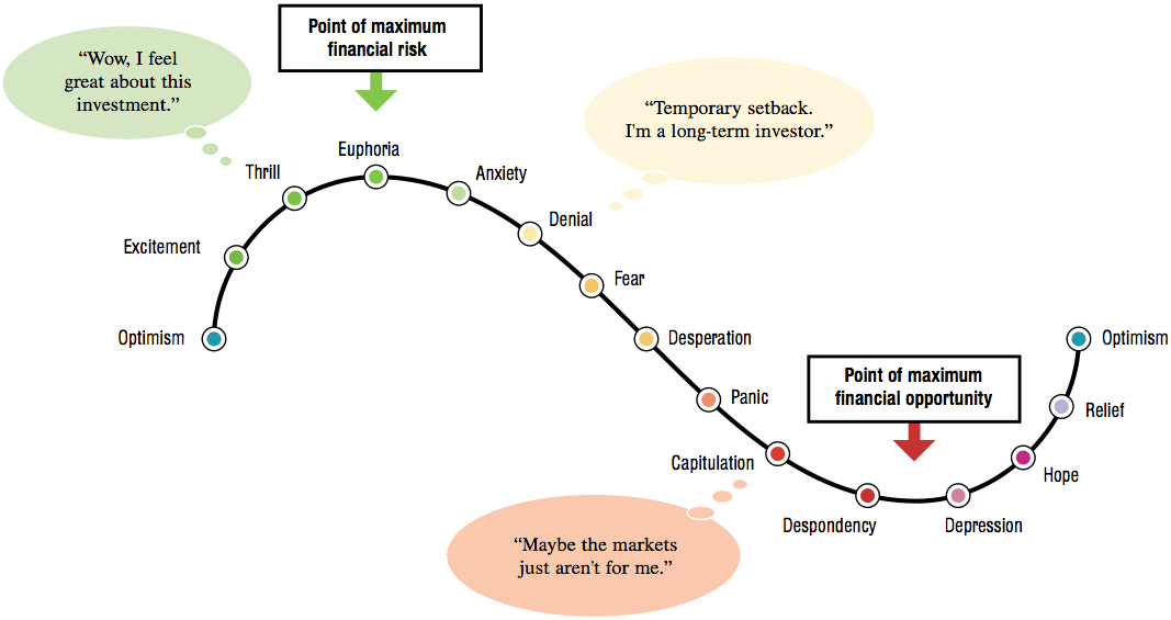 Investor-Cycle.png