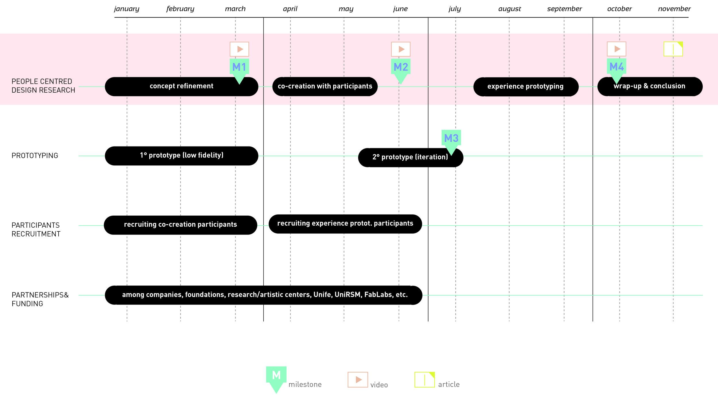 Storytellers_timeline_test_colori_2.jpg