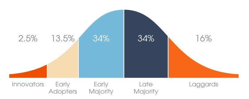 1 - Quando o assunto é compras, você é late or early adopter?