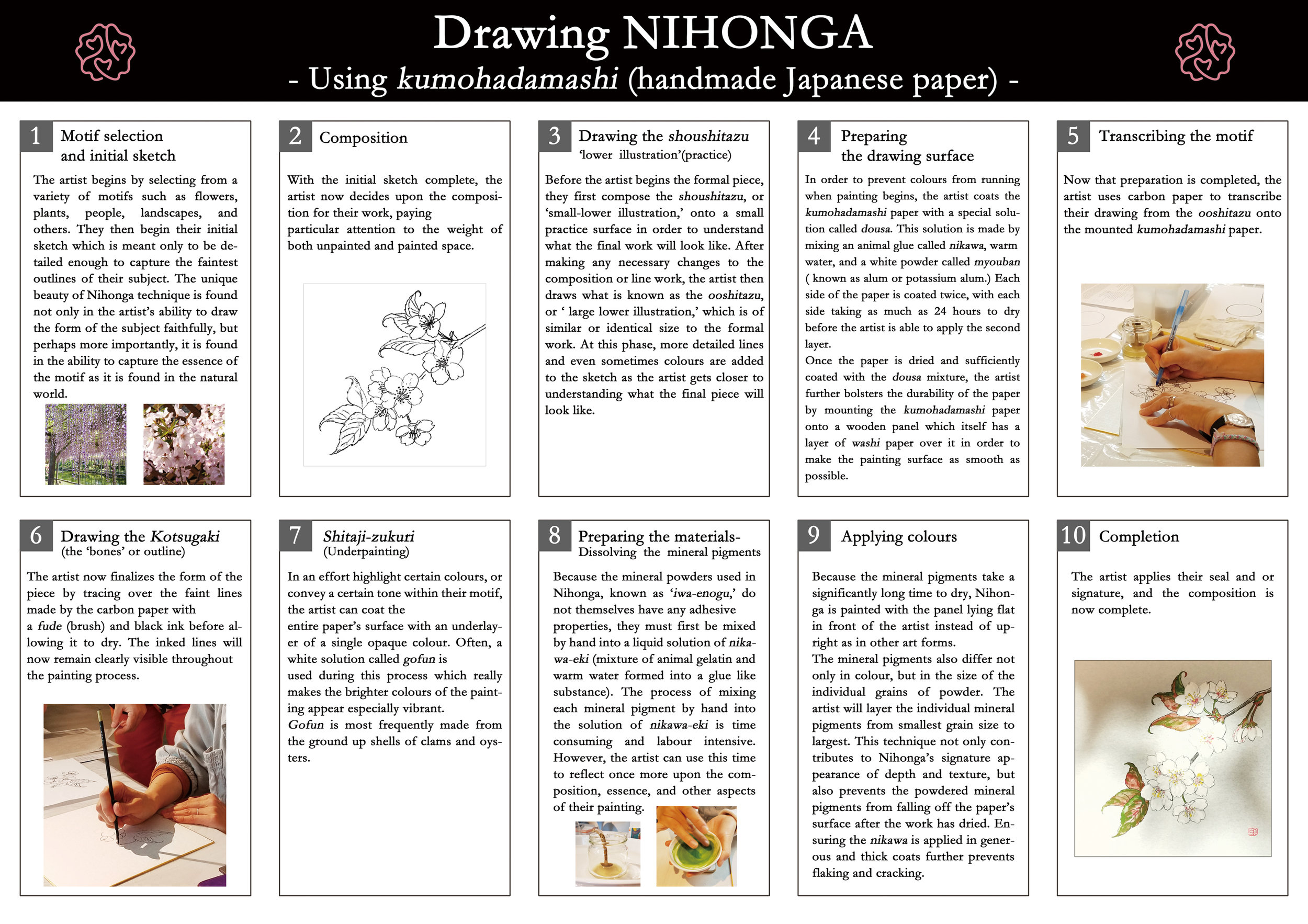 About Japanese Nihonga Painting