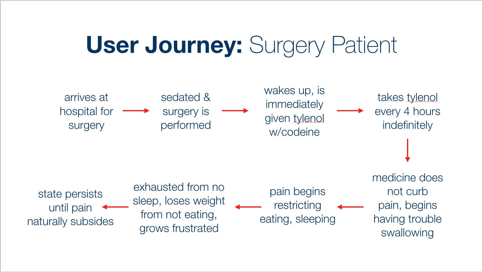 Surgery Patient User Journey.png