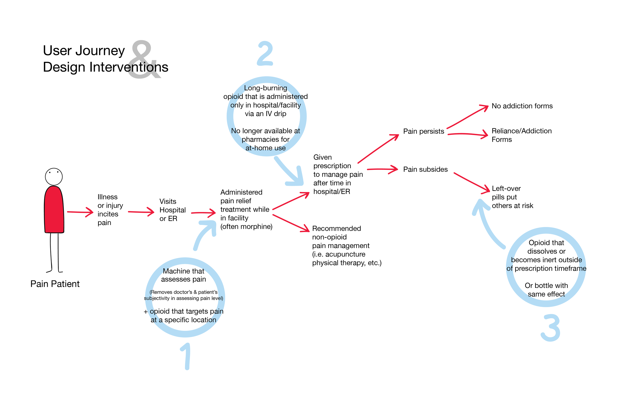 User Journey_with Design interventions_Nov 15-01.png
