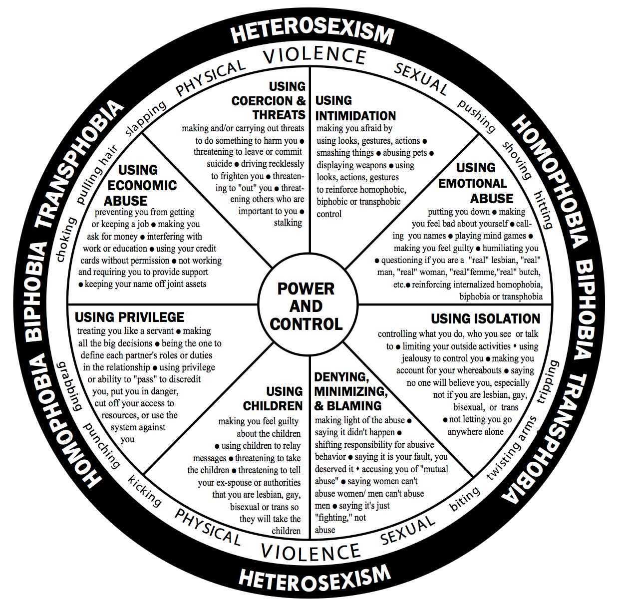 Intimate Partner Violence/Domestic Violence in LGBT Relationships