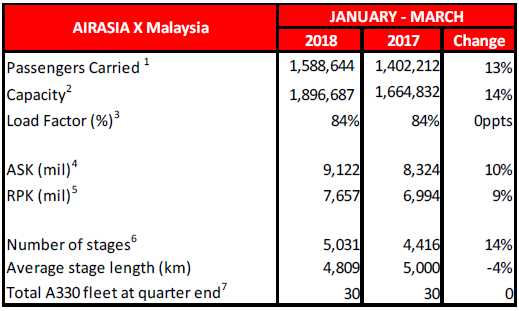 airasia x ops statistic q1 - 2.png