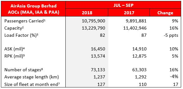 Note: (i) The fleet count excludes:    - Eight (8) A320 aircraft operated by Indonesia AirAsia X    - Two (2) A320 aircraft leased to a third party airline