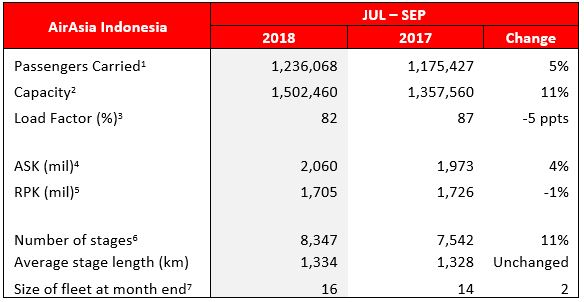 Note: (iii) The fleet count and statistics exclude:    - Eight (8) A320 aircraft operated by Indonesia AirAsia X