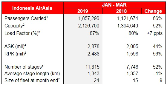 Note: (iii) The fleet count and statistics includes: - Eight (8) A320 aircraft operated by PT. Indonesia AirAsia Extra (IAAX) were transferred to AirAsia Indonesia in 4Q 2018.