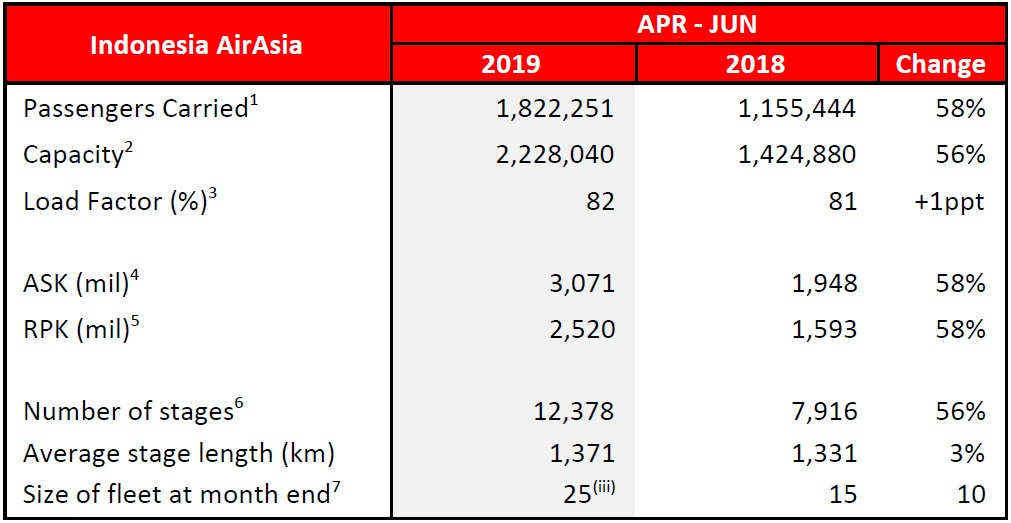 Note: (iii) The fleet count includes: -Eight (8) A320 aircraft operated by PT. Indonesia AirAsia Extra (IAAX) transferred to AirAsia Indonesia in 4Q 2018.