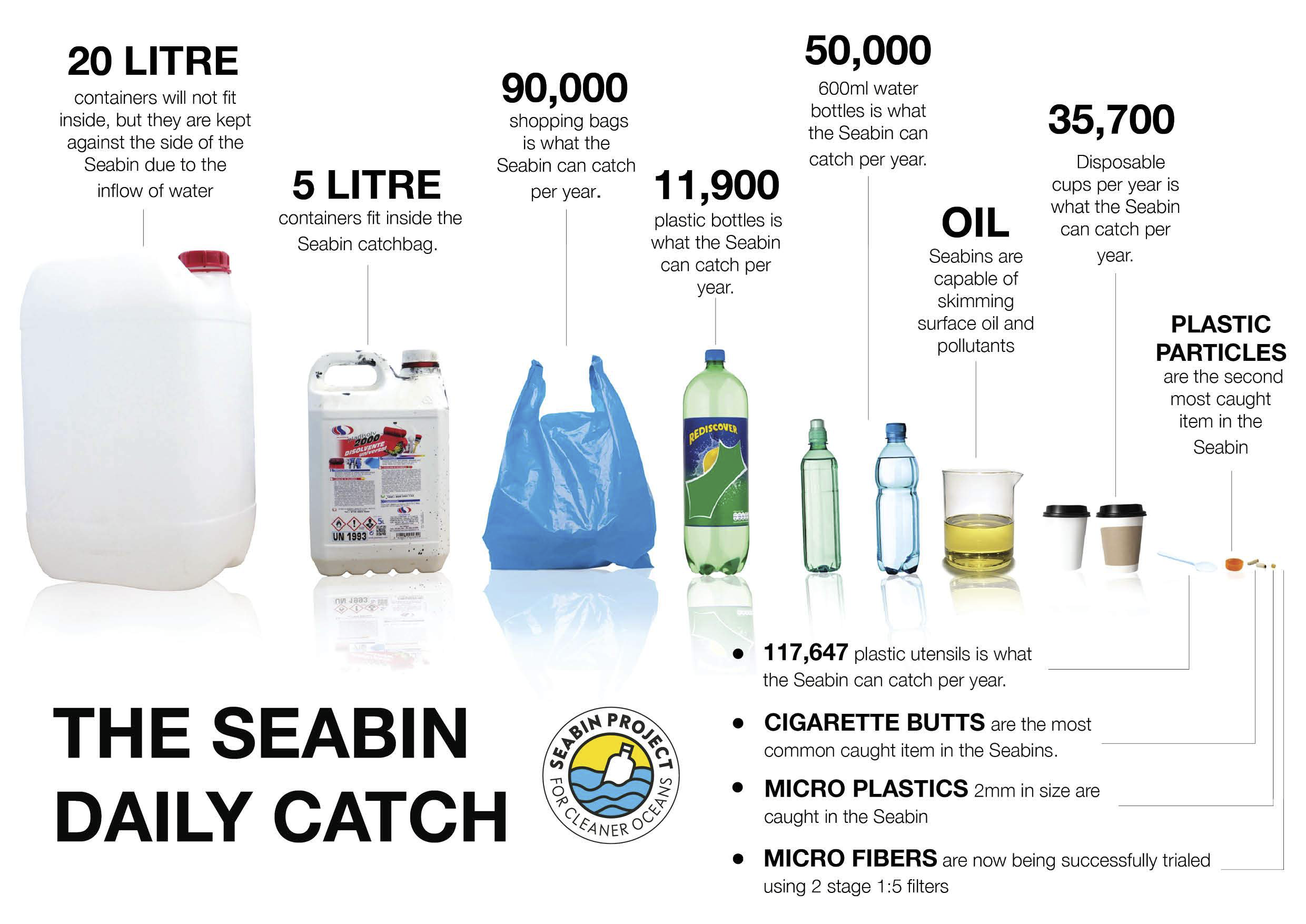What Seabin Catches Year.png