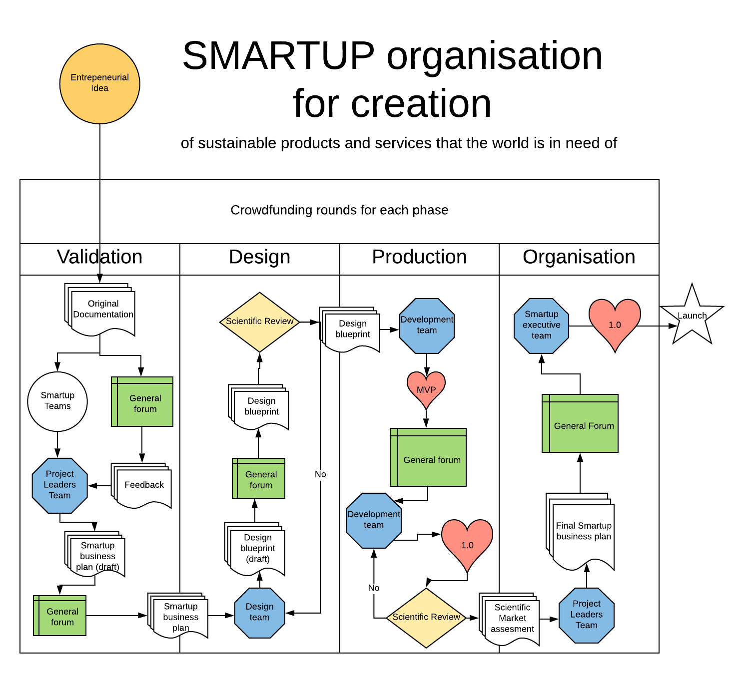 FLOWCHART 1: Smartup overview THE 4 PHASES OF CREATION