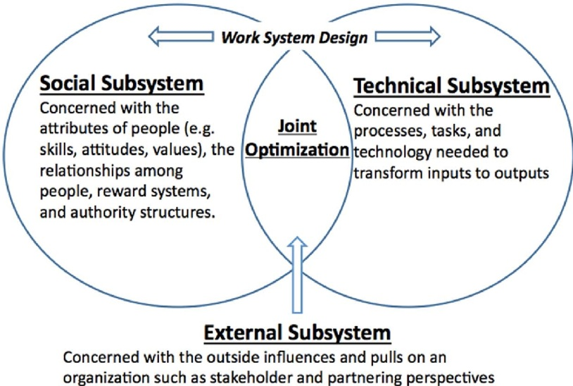 Sociotechnical-systems-theory.jpg