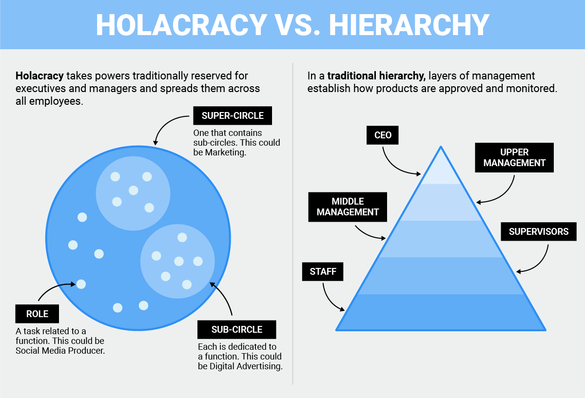 Image 1: Found at  https://www.process.st/organizational-structure/ . A very interesting read on how some startups are using unconventional organizational structures. Other interesting read about Holacracy:  https://hbr.org/2016/07/beyond-the-holacracy-hyp e